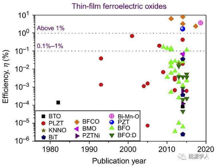 氧化物钙钛矿及其衍生物在可再生能源转换中的应用