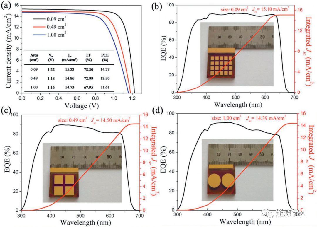 前驱体设计实现CsPbI2Br 钙钛矿太阳能电池效率14.78%
