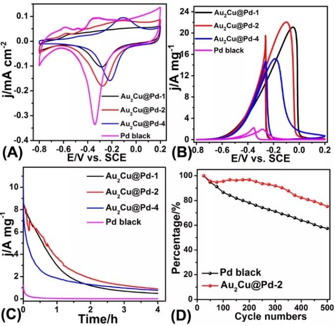Nano Energy:岛状超细Pd锚定-An2Cu气凝胶电催化乙醇氧化