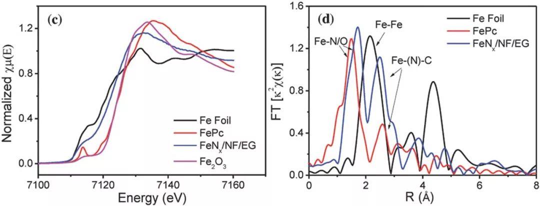 浙江大学侯阳AEM-高活性Fe-N4掺杂的纳米碳纤维负载于3D电化学剥离石墨烯:高效提升酸性体系下电化学产氧性能