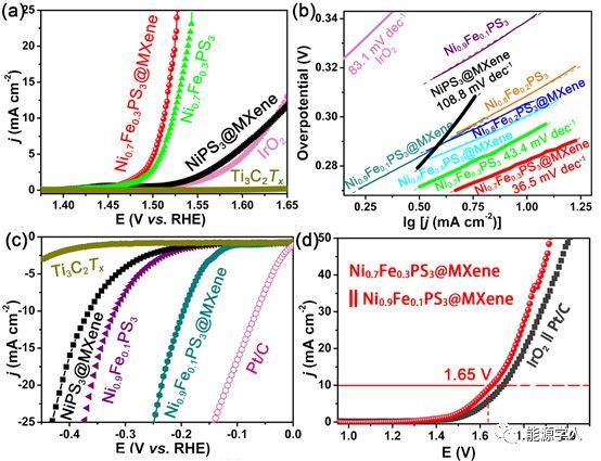 镍铁双金属硫代磷酸盐纳米马赛克修饰MXene复合材料助力电解水