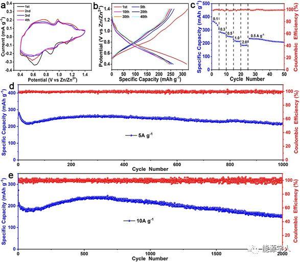 在水系锌离子电池中观察到新的能量存储机理:取代/嵌入共反应