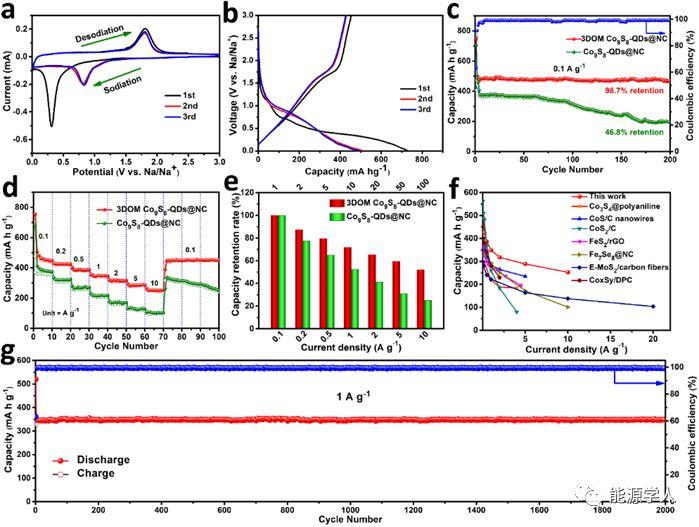 反蛋白结构纳米杂化的碳限制过渡金属硫化物量子点用于高性能钠存储