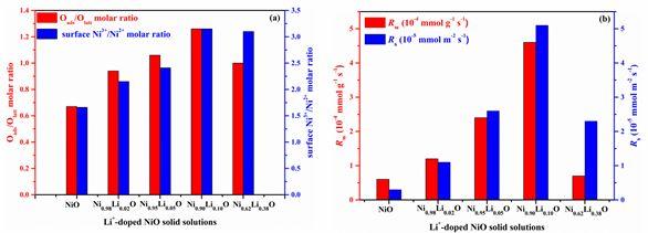 南昌大学王翔ACS Catal:原子层次NiO晶格掺Li+制造Ni3+,Ni3+和氧物种在CO氧化中的角色?
