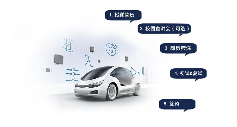[全国]联合汽车电子2019校园招聘(内附宣讲会行程)