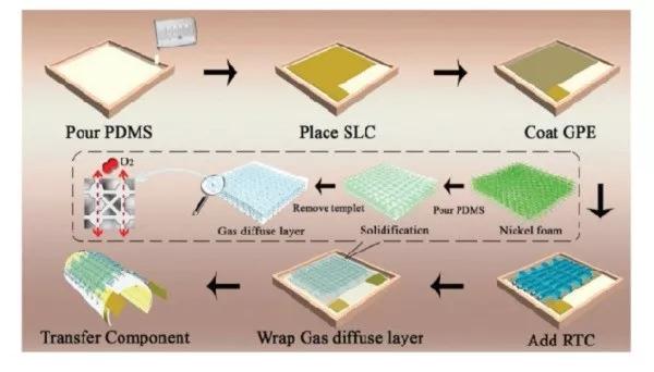 柔性锂氧电池最新进展,还不快来了解一下?