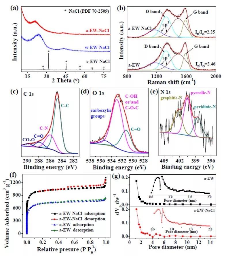 清华深研院李宝华JMCA:NaCl模板合成法-合成分级多孔碳用于高能量密度的锂离子电容器