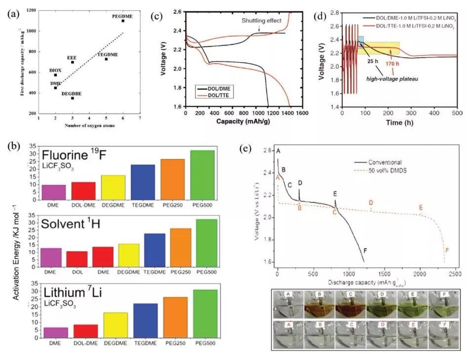 北理工AFM综述:高性能锂硫电池功能电解质的发展与挑战