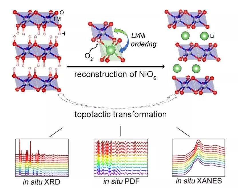 XANES表征+VASP模拟双管齐下,探究锂电池富Ni层状正极材料结构演化
