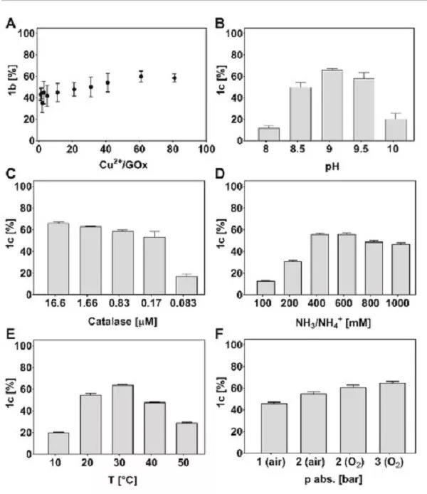 Angew. Chem. Int. Ed:酶、空气和氨气温和绿色合成腈类