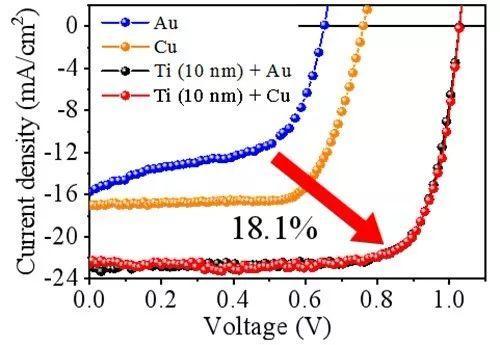 中科院合肥物质科学研究院:无有机电子传输层的新型高效钙钛矿太阳能电池