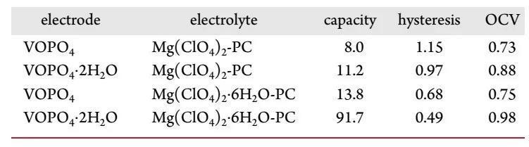 镁离子电池电极动力学差怎么办?给电极和电解液加点水!