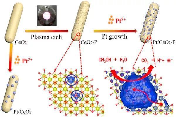 Nano Energy:等离子辐射CeO2改变其性质从而改善Pt催化MOR活性