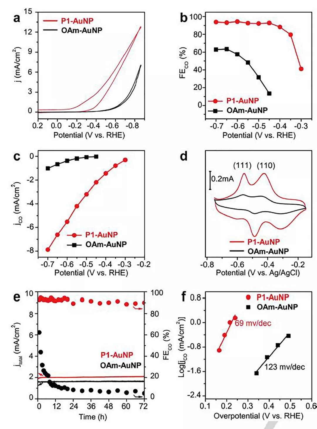配体调控金纳米粒子实现高效电催化CO2还原