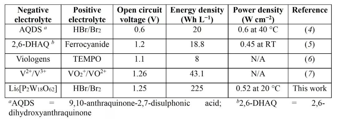 Nature Chemistry:产电析氢两不误,多金属氧酸盐的一种高效利用方式!
