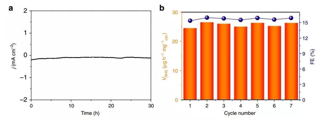 Nature Communication: 常温常压下B4C纳米片高效人工固氮