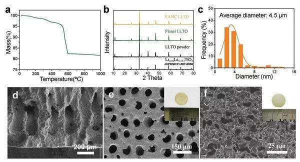 AEM全固态金属锂电池:具有垂直有序微孔道的非对称钙钛矿固态电解质膜