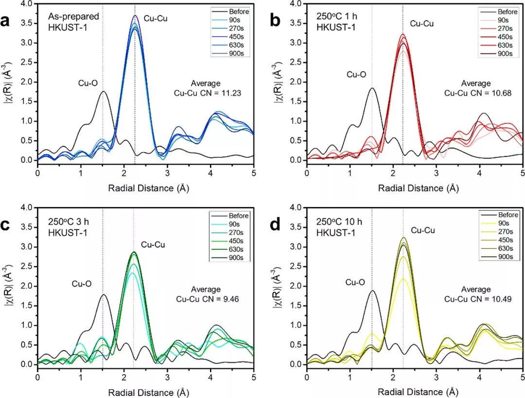 JACS | Cu配位调节Cu簇表面结构选择性电还原CO2