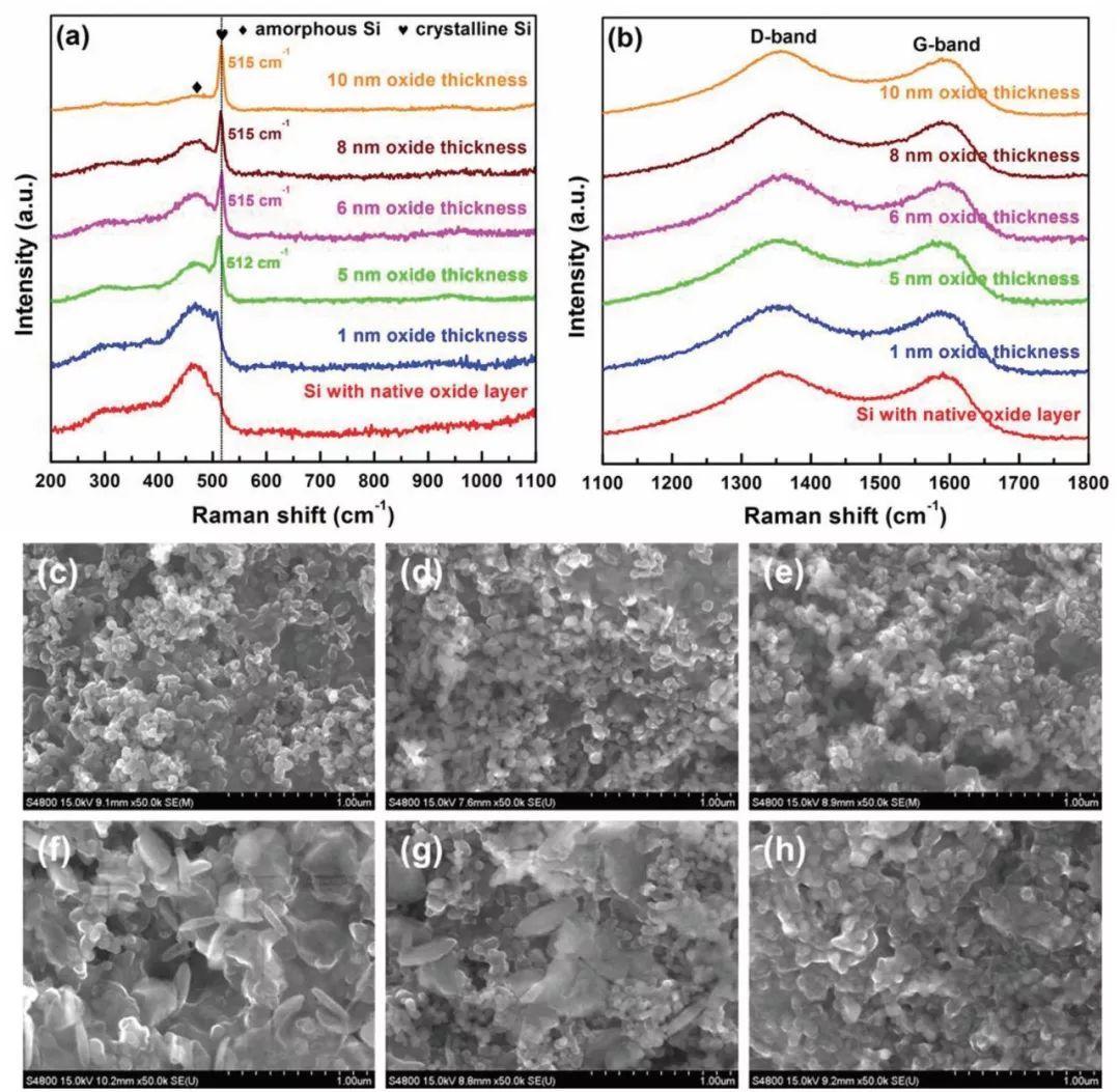 比容量vs.循环稳定性 不可兼得?看看硅氧化膜如何解决硅/碳负极的难题