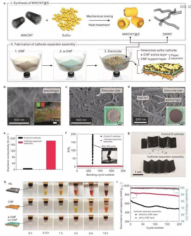 基于全纤维正极/隔膜和强化型Li负极的高能量密度的柔性纳米垫Li–S电池