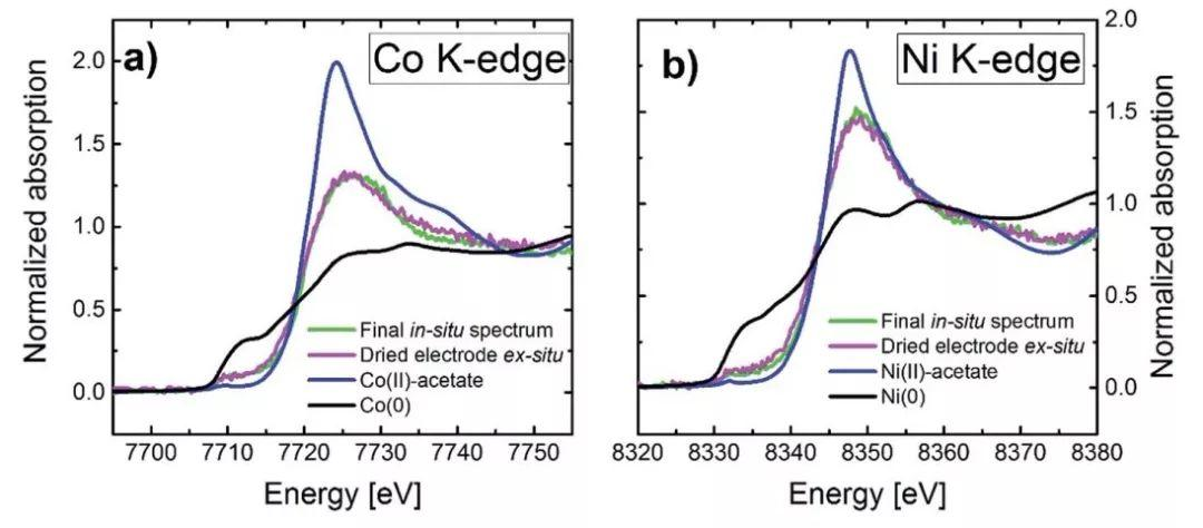 三元正极材料Ni、Co、Mn溶出沉积到负极价态研究