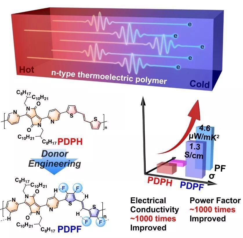 北大裴坚-王婕妤课题组在聚合物热电材料的最新研究进展