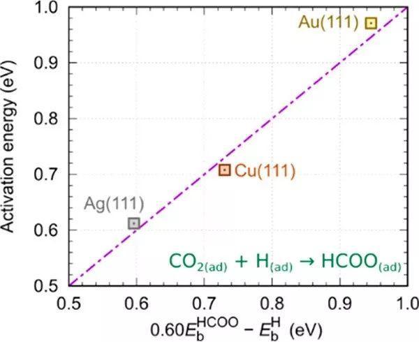 JACS:Ag/SiO2催化剂霸占鳌头催化CO2升值制备甲酸甲酯