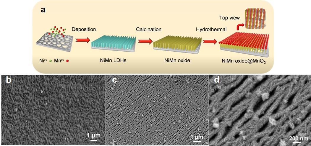 二维+二维准平行结构提升MnO2超级电容器电极比电容