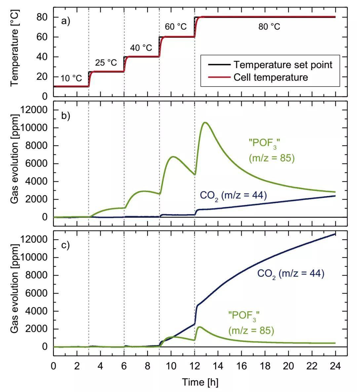 Gasteiger组最新JES报道:热重-质谱联用和在线电化学质谱研究LiPF6生成PF5和POF3副反应