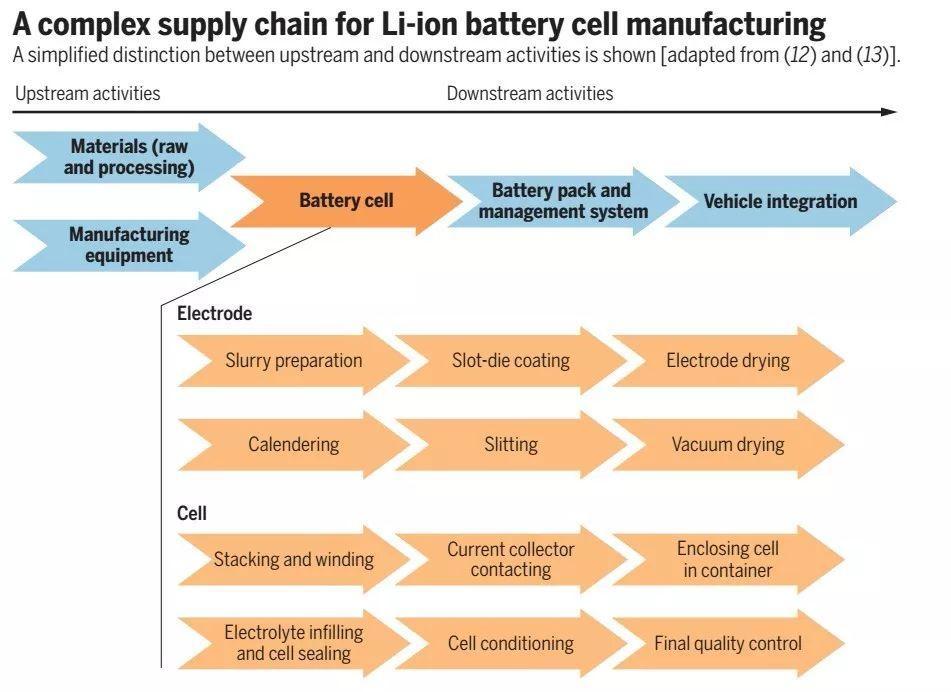 《Science》---关注欧洲动力电池发展策略
