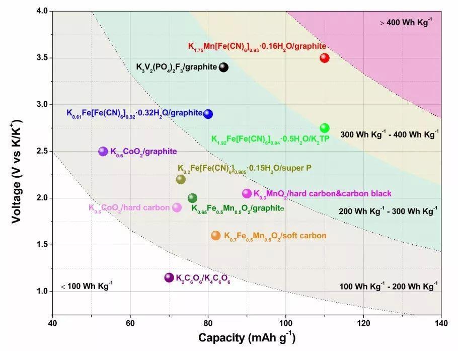 见解独到!郭再萍教授组最新EER:钾电正极材料的发展现状和展望