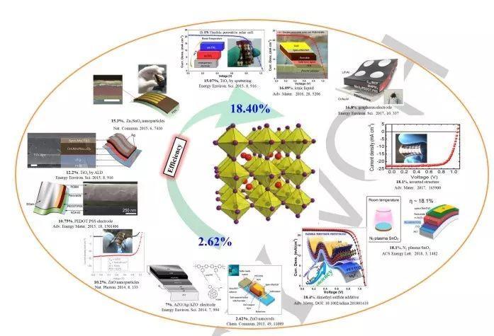 大连化物所Angewandte Chemie : 柔性钙钛矿太阳能电池的综述