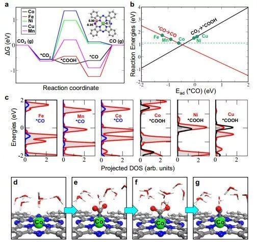 大连化物所等金属-N4活性中心高效电催化二氧化碳还原研究获进展