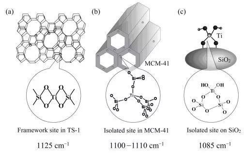 催化系列干货(1)如何用紫外拉曼光谱分析微孔-介孔分子筛材料?