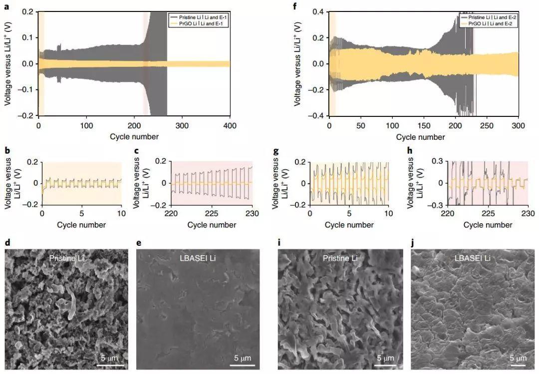Nature Energy:Langmuir–Blodgett人工SEI膜为锂金属负极的商业化保驾护航