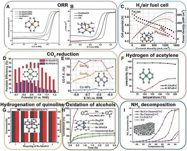 中科大吴宇恩AM:精确结构和高金属负载的单原子催化剂制备