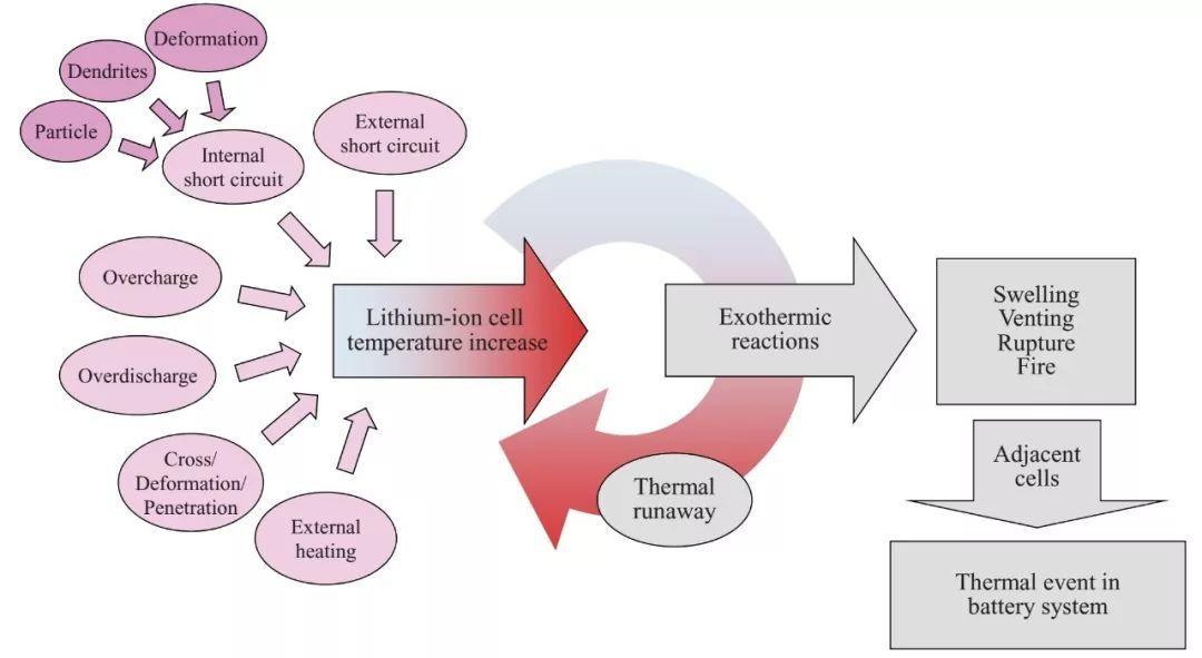 小贱电池安全系列2:磷酸铁锂电池和三元类电池热稳定性对比