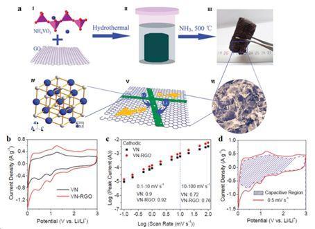 深圳大学李均钦教授团队:非水系锂离子混合电容器的纳米结构负极材料研究进展
