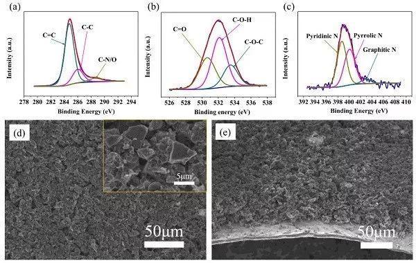 清华深研院:双管齐下,氮氧杂原子共掺杂多孔碳颗粒助力无枝晶金属锂负极