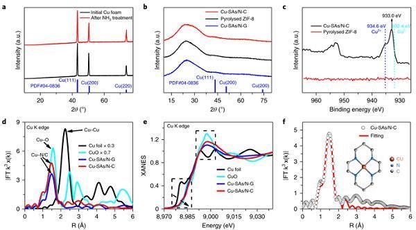 Nature Catalysis.:单原子催化剂有望大规模生产?泡沫Cu到铜SACs的华丽转变