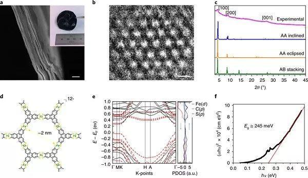 Nat. Mater.:揭秘半导体2D MOF中的高迁移率带状电荷输运