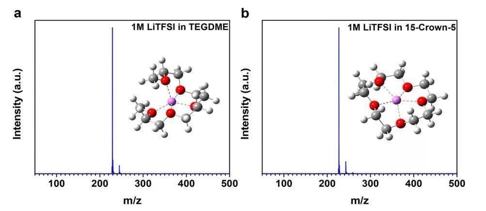 在窄径碳纳米管中发生的一种新型的锂硫电池电化学反应