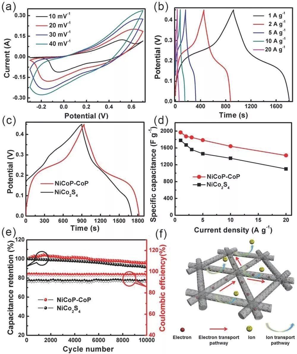 孟祥康AFM:混合价态NixCo3-xPy新型多孔纳米线交联3D网络结构应用于超级电容器