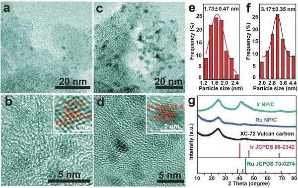Adv Energy Mater.:一种经济、简便、绿色的固态合成方法以制备负载型金属纳米催化剂