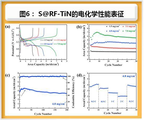 """沉积在""""内部""""而不是""""表面""""——N掺杂碳嵌入式沉积TiN用于高性能锂硫电池"""