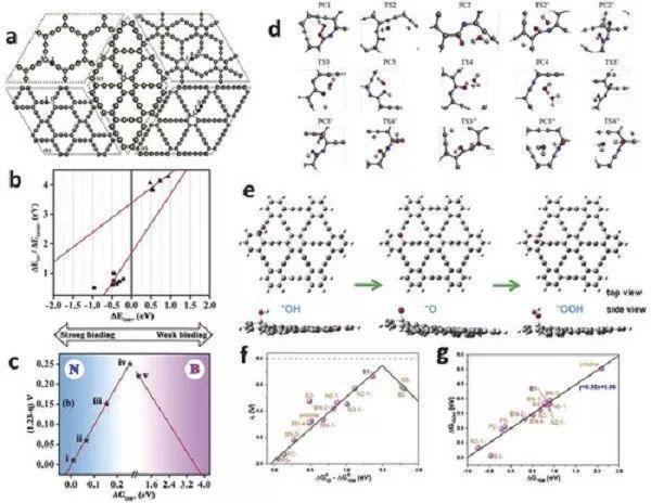 中国科学院Adv. Mater.综述:基于石墨炔的无金属催化剂的合成及应用