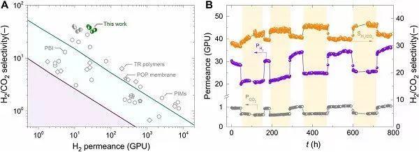 """捕获预燃烧CO2新""""利器""""——简易的多孔有机框架薄膜"""