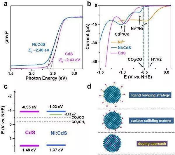 掺杂量子点实现可见光驱动选择性还原CO2:捕获电子和抑制H2析出