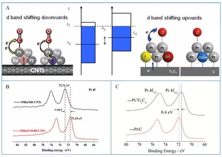 DFT催化干货丨电极电势\电子构型与物种的吸脱附的关系