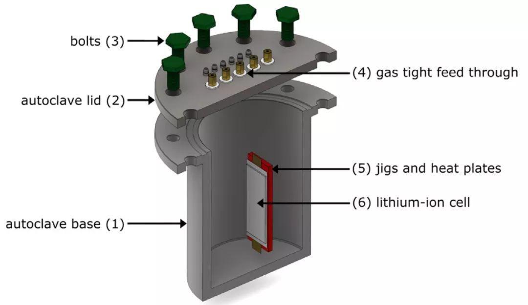 小贱电池安全系列3:锂离子电池热失控释放的烟气